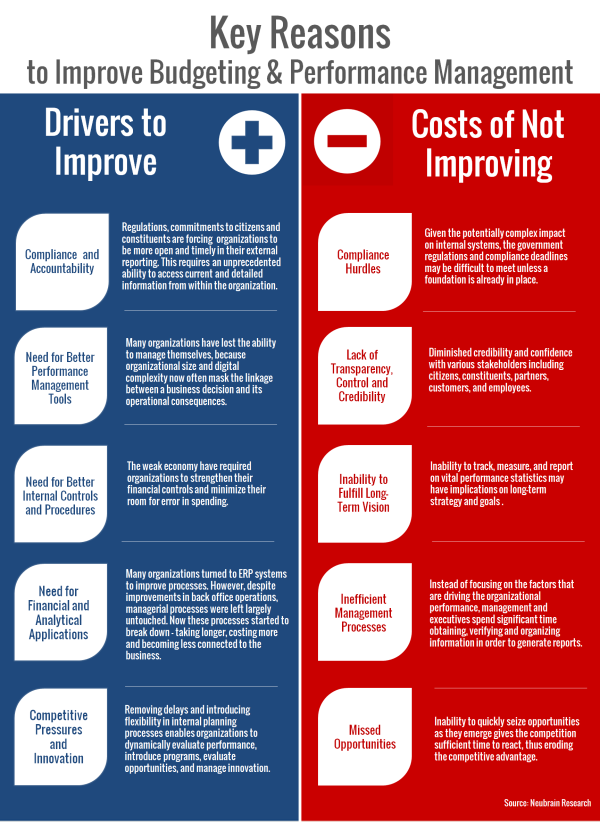 Inforgraphic   Key Reasons to Improve Budgeting and Performance Management resized 600